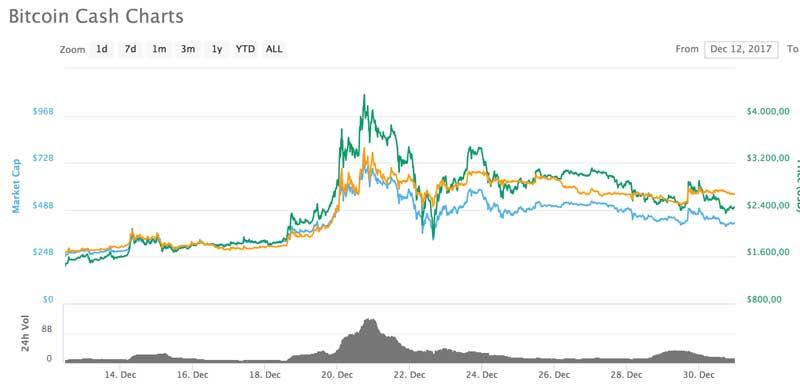 investieren sie 100 usd in bitcoin insiderhandel mit bitcoin cash