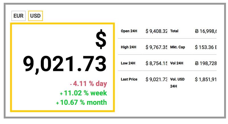 Aktueller Bitcoin Preis