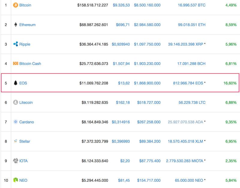 EOS-zeigt-starken-Wachstum-neben-Bitcoin-und-Ethereum