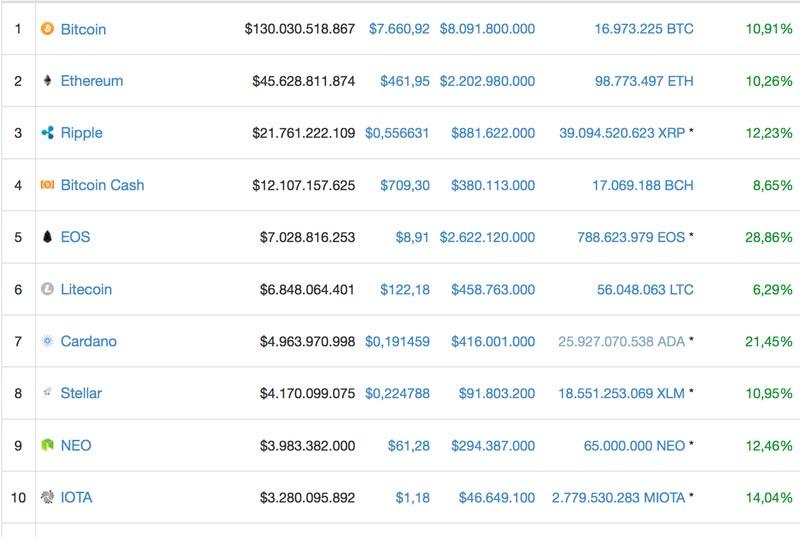 Top-100-Kryptowahrungen-steigen-im-Preis