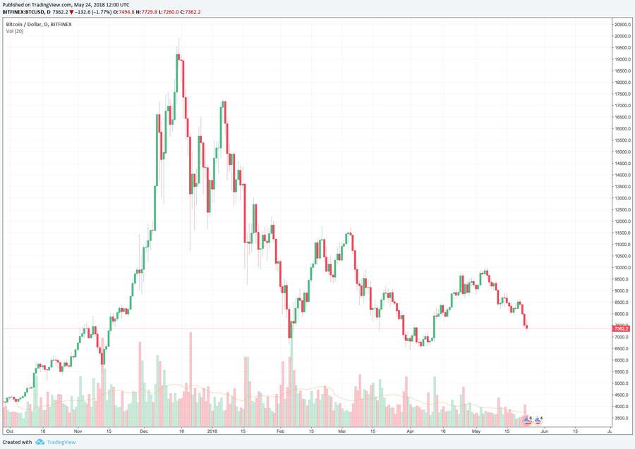 Bitcoin-Kurs-Rallye