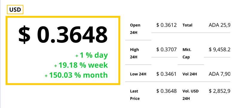 Cardano-(ADA)-Preis-legt-um-150-Prozent-zu