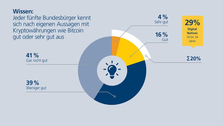 Deutsche-kennen-sich-mit-Bitcoin-aus