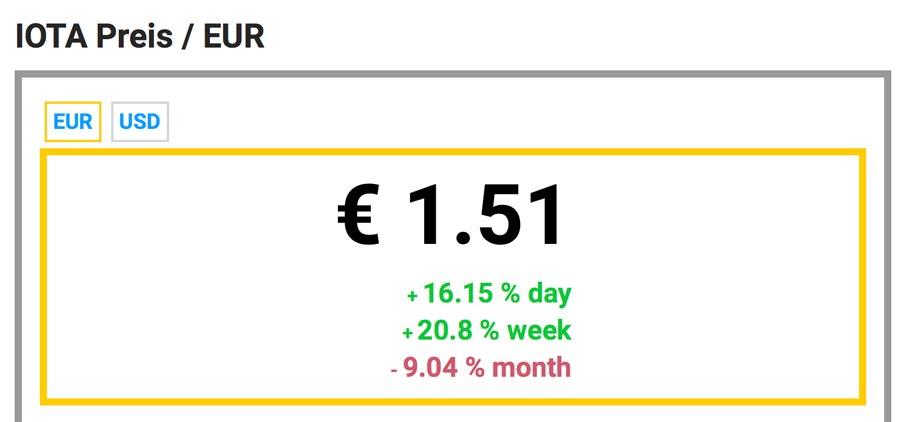IOTA-Preis-EURO