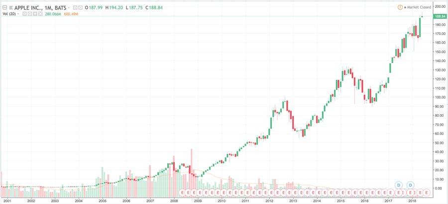 Bild-zeigt-wie-sich-die-Aktien-von-Apple-seit-2001-entwickelt-hat