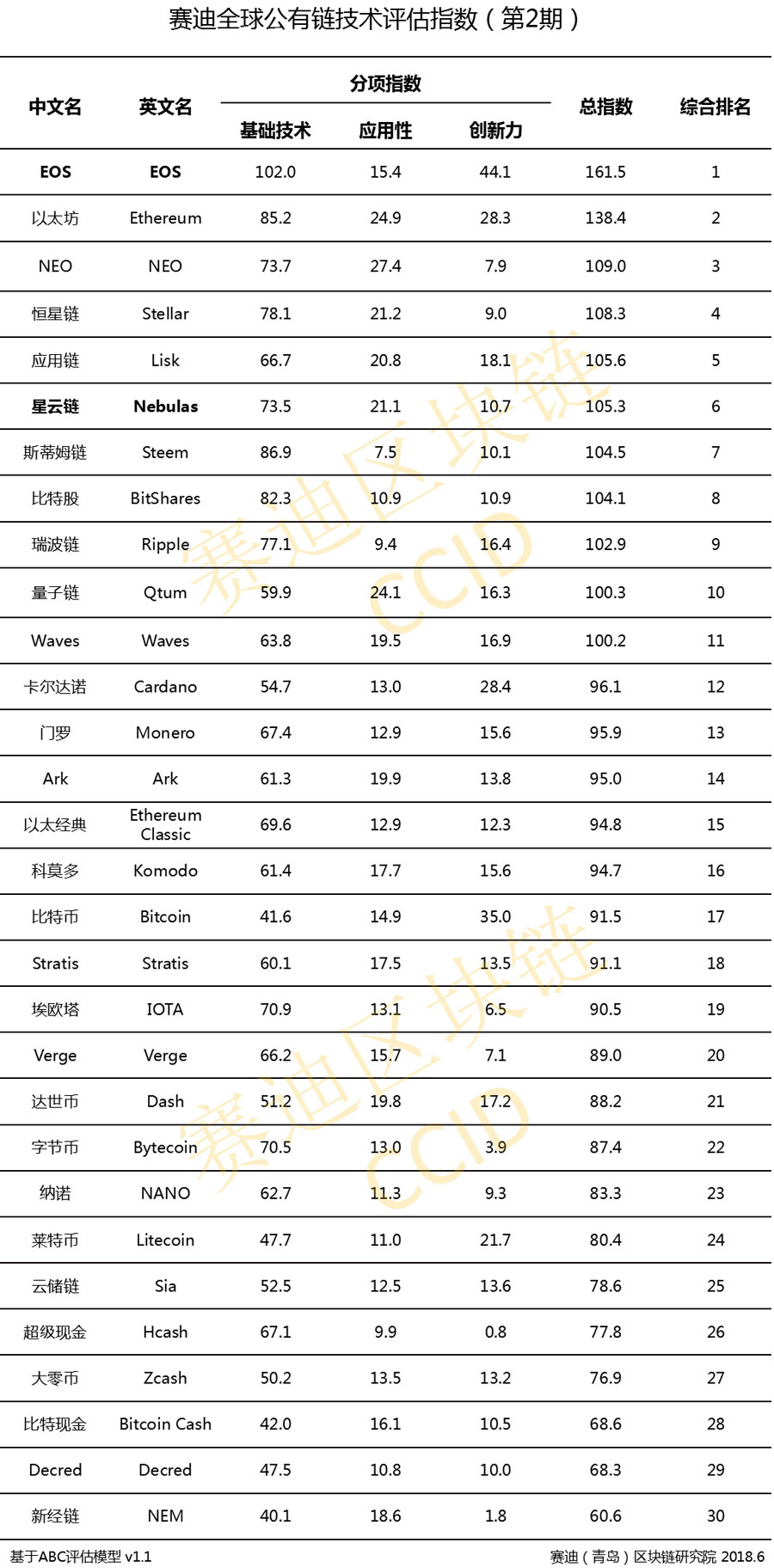 China Blockchain Rating