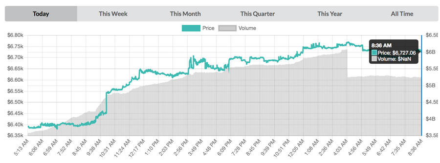 Bitcoin-Chart-vom-17.-Juli-2018