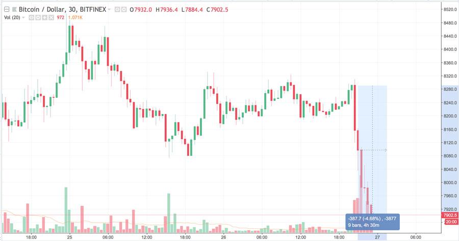 Bitcoin-Kursverlauf 27.07.2018