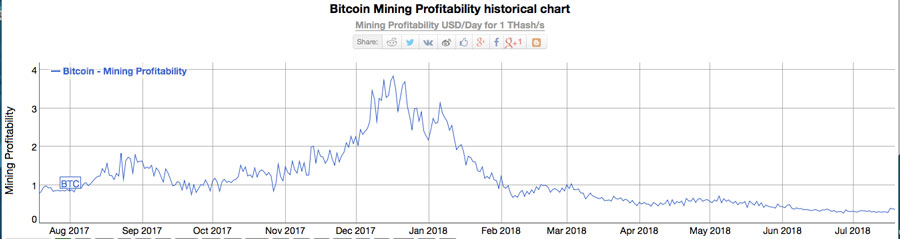 Bitcoin-Mining-Rentabilitaet