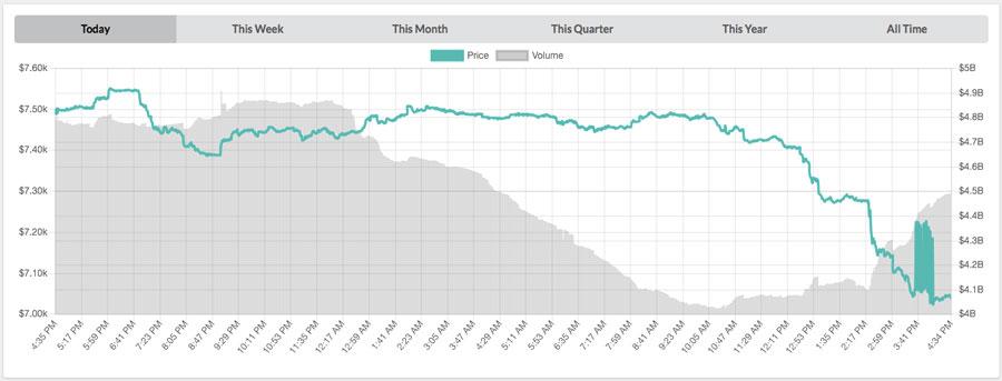 Bitcoin-Chart-vom-04.08.2018