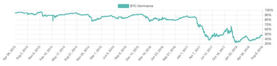 Bitcoin-Dominanz-seit-2013