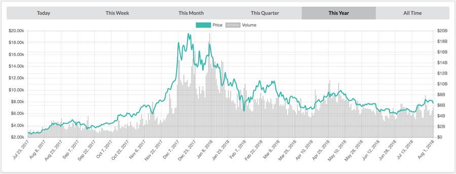 Bitcoin-Kursverauf