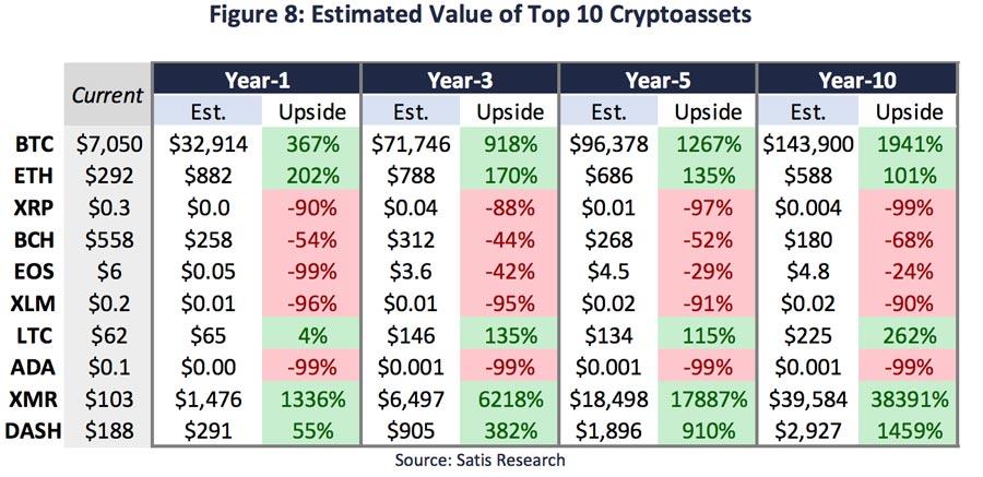 Erwartete-Preisentwicklung-der-Top-10-Kryptowaehrungen