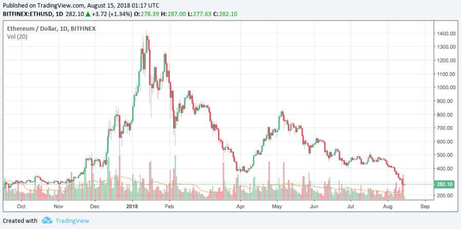 Ethereum-Chart
