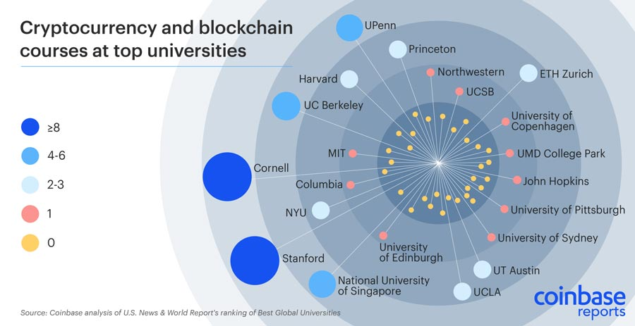 Krypto-und-Blockchain-Kurse-an-den-Top-Unis