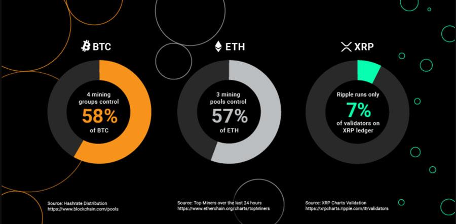 Verteilung-der-Mining-Power-Bitcoin-Ethereum-XRP