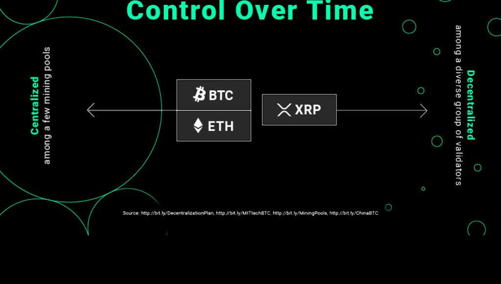 XRP-dezentraler-als-Bitcoin-und-Ethereum