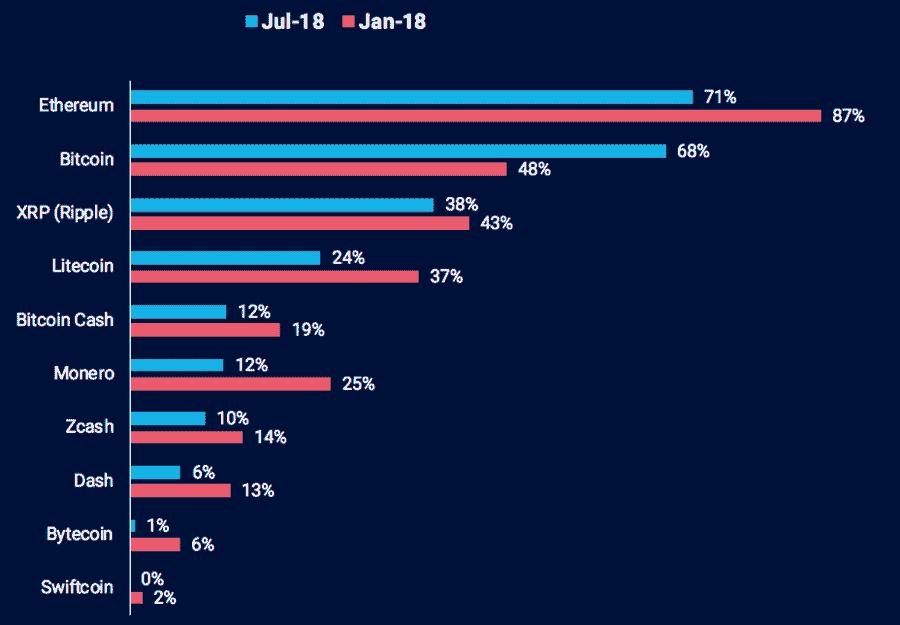 Investoren glauben an Ethereum