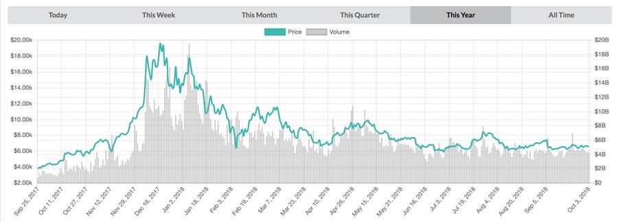 Bitcoin-BTC-Jahreschart
