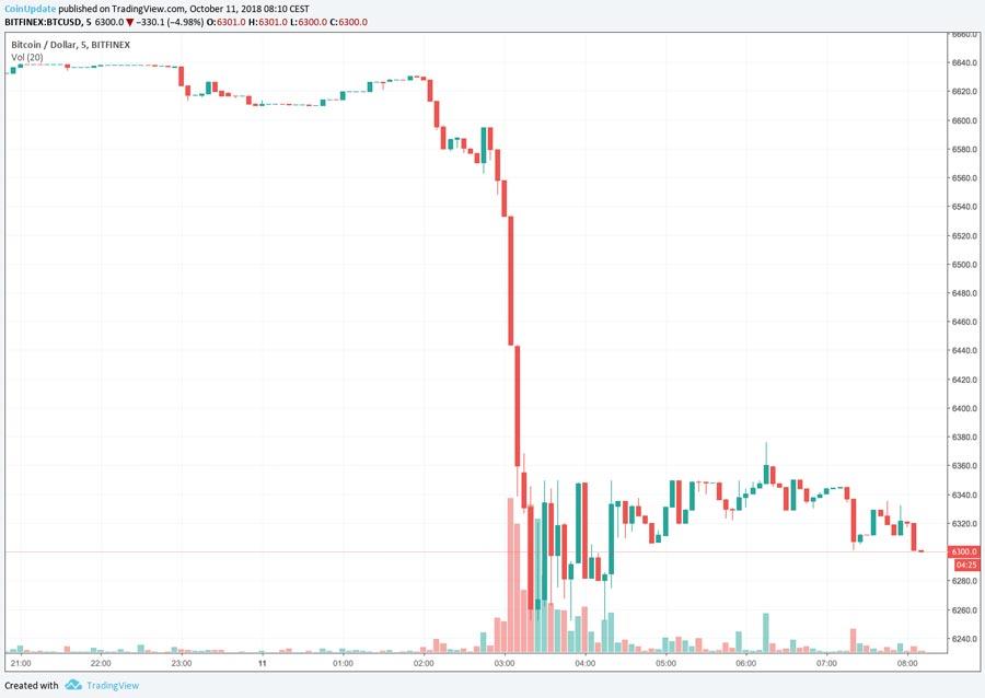Bitcoin-Chart-am-11.-Oktober