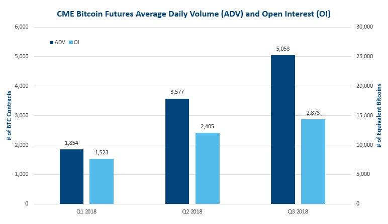 Bitcoin Futures Handelsvolumen in Q1, Q2 und Q3