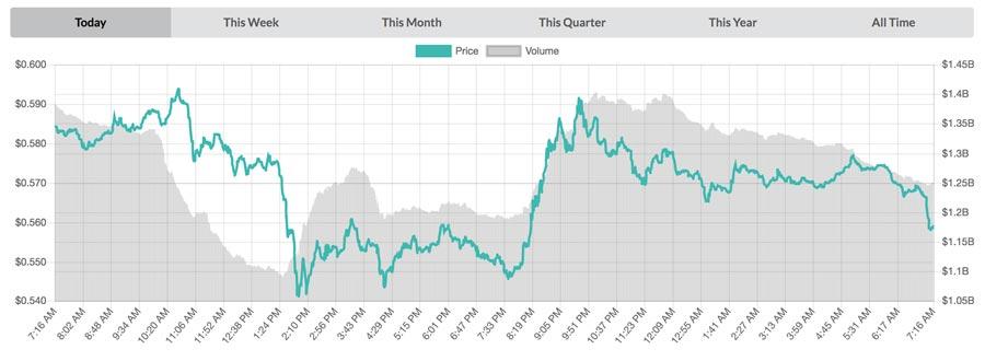 Ripple-Chart-vom-02.-Oktober