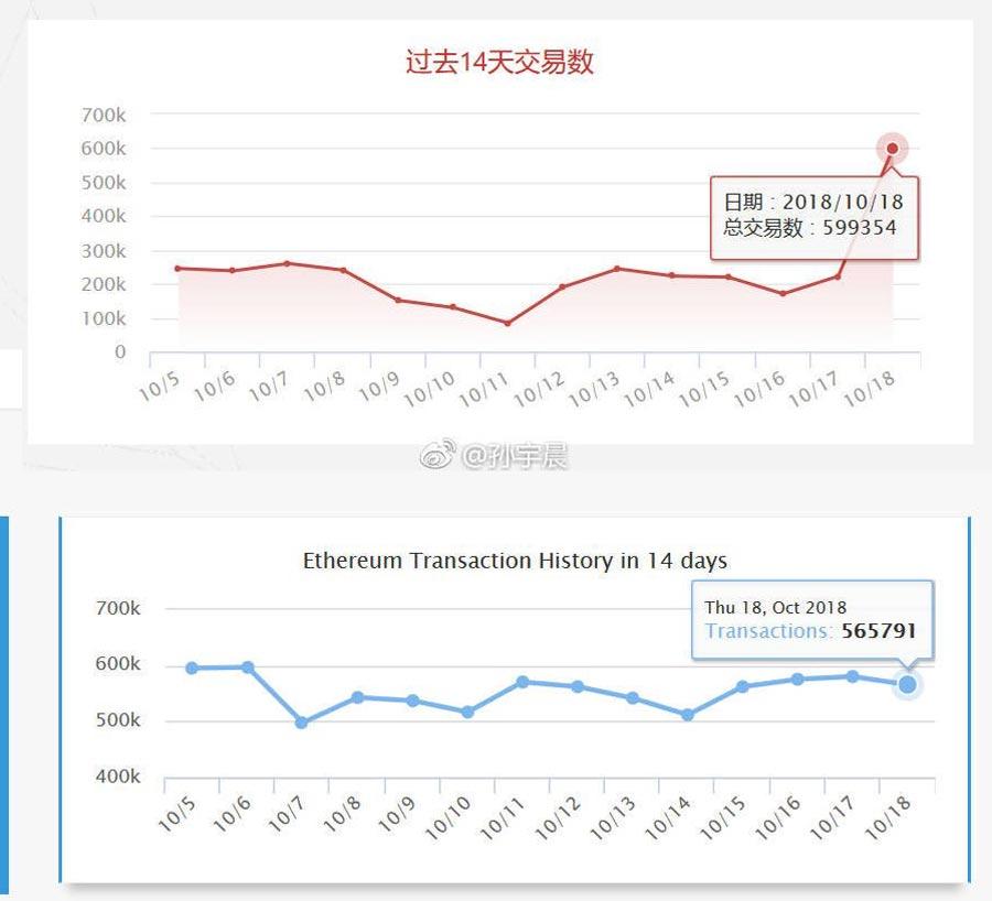 Transaktionen-pro-Tag-Tron-Ethereum