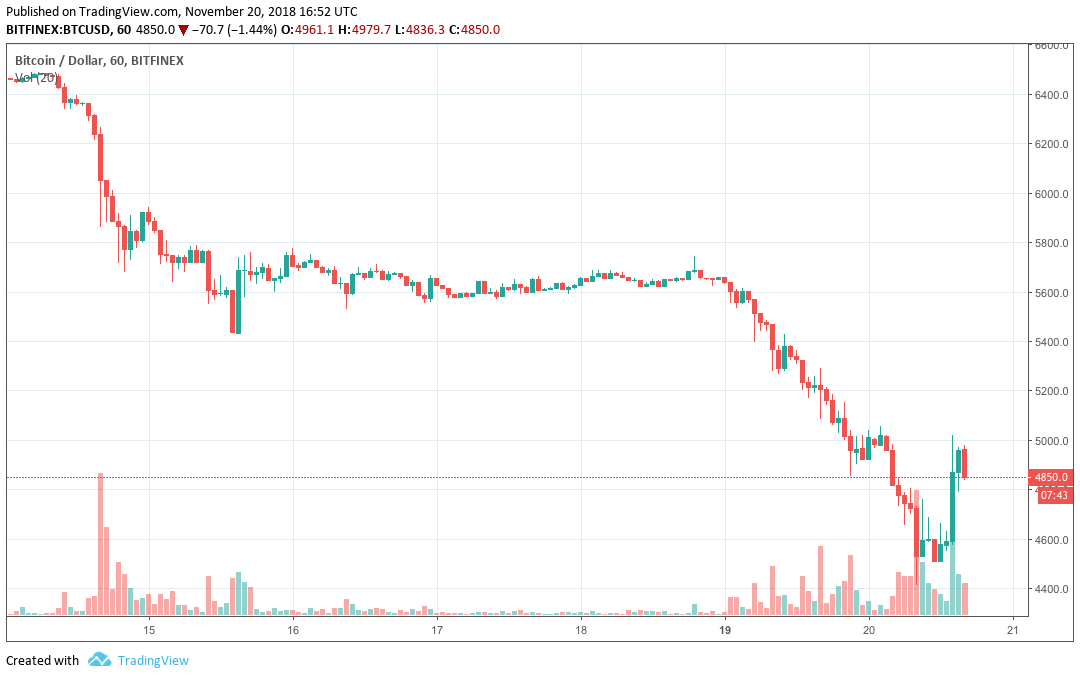Bitcoin Chart vom 20.11.2018 um 17:52 Uhr