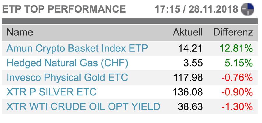 ETP-Top-Performance-Six-Swiss-Exchange