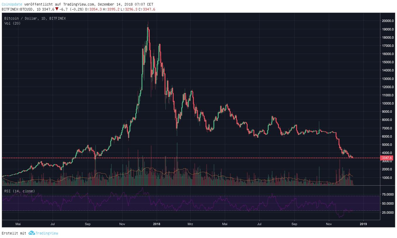 Bitcoin Kurs April 17-Dezember 18