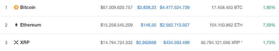 Top 3 Kryptowährungen nach Marktkapitalisierung