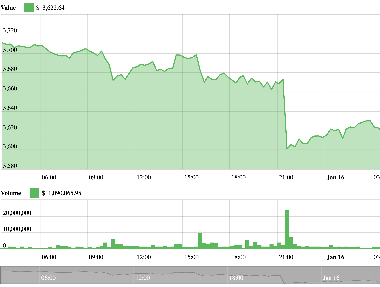 Bitcoin-Chart vom 16. Januar 2019