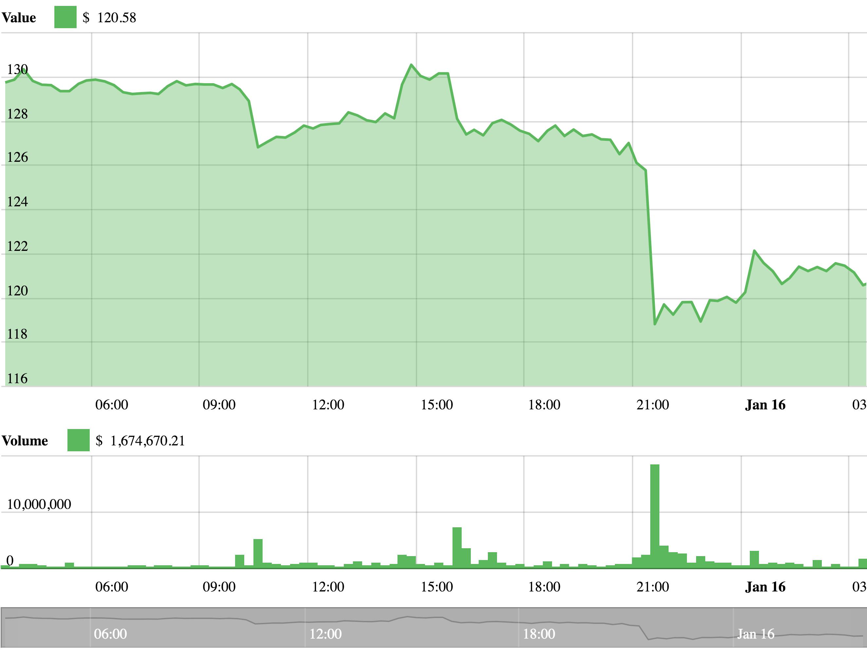 Ethereum-Chart vom 16. Januar 2019