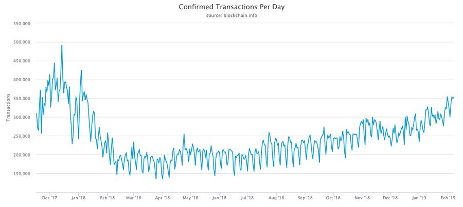 Bestätigte-Bitcoin-Transaktionen-pro-Tag