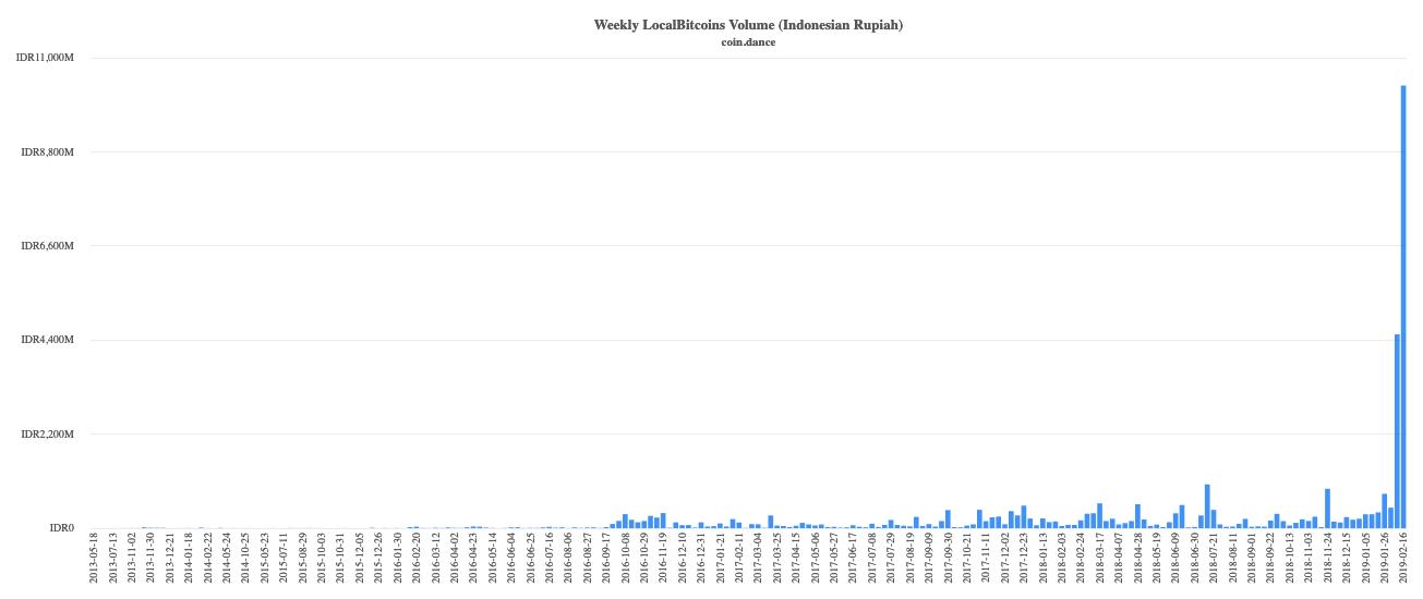 LocalBitcoins Handelsvolumen für Indonesien