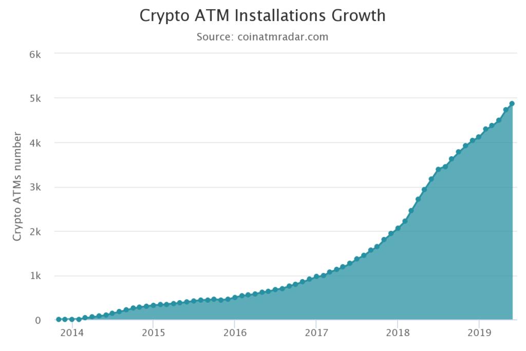Anzahl der Bitcoin-Geldautomaten weltweit von 2014 bis 2019