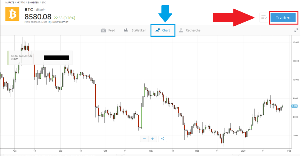Aktuelle Bitcoin Chart beim Broker eToro