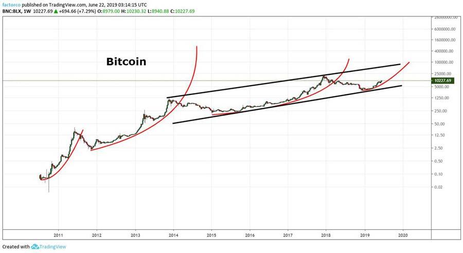 Bitcoin-nimmt-Kurs-auf-100.000-Dollar