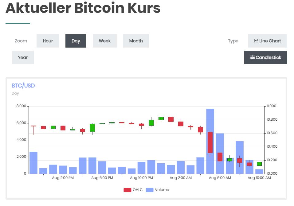 Aktueller Bitcoin Kurs - Bitcoinbasis