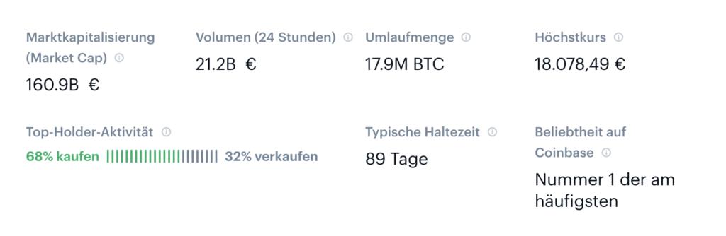 Bitcoin Kauf-Aktivitäten auf Coinbase