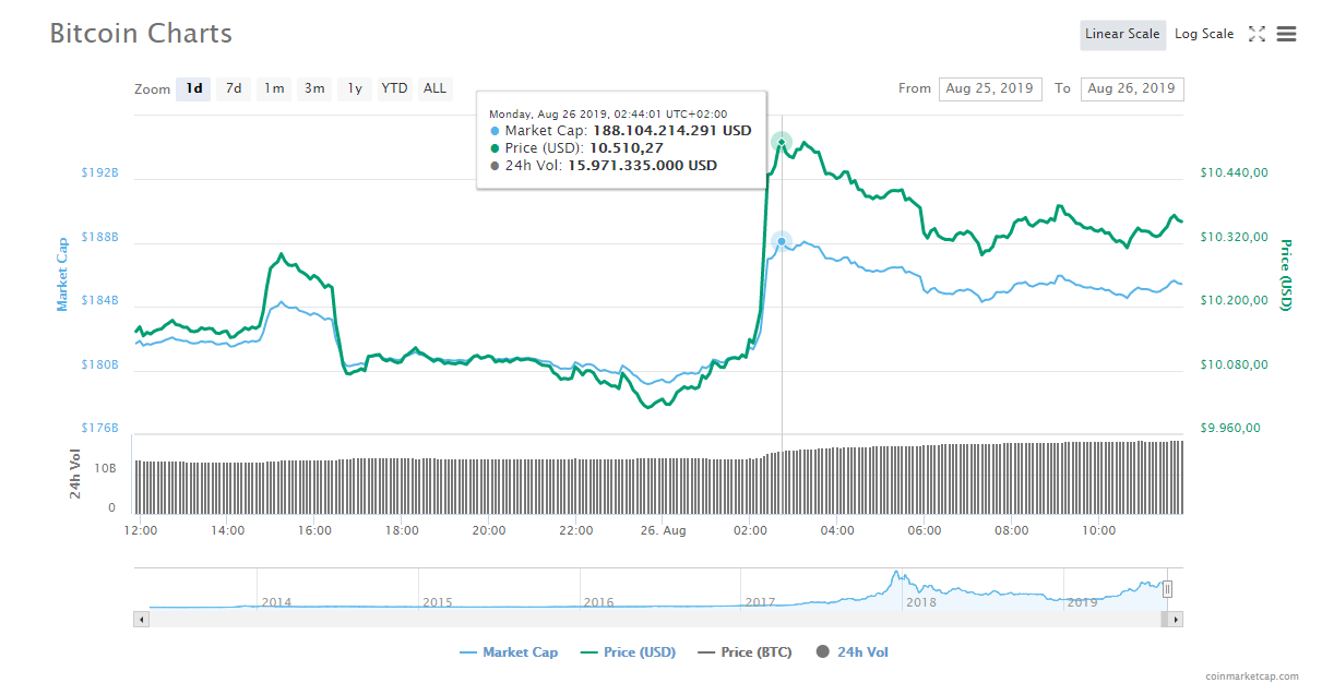 BTC Preis - coinmarketcap - coin-update