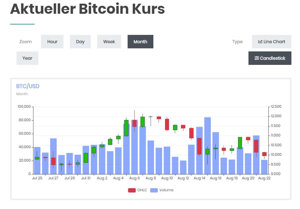 Aktueller BTC Kurs von Bitcoinbasis
