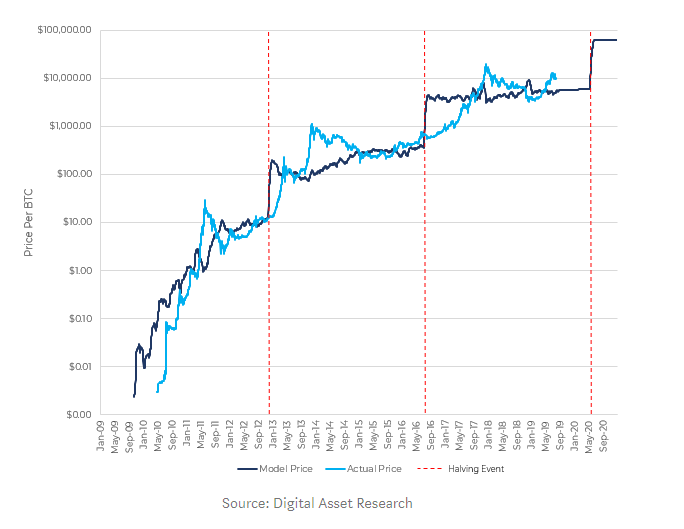 Bitcoin Kurs digital asset research