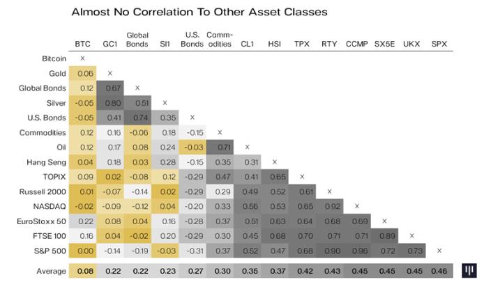 bitcoin korrelation