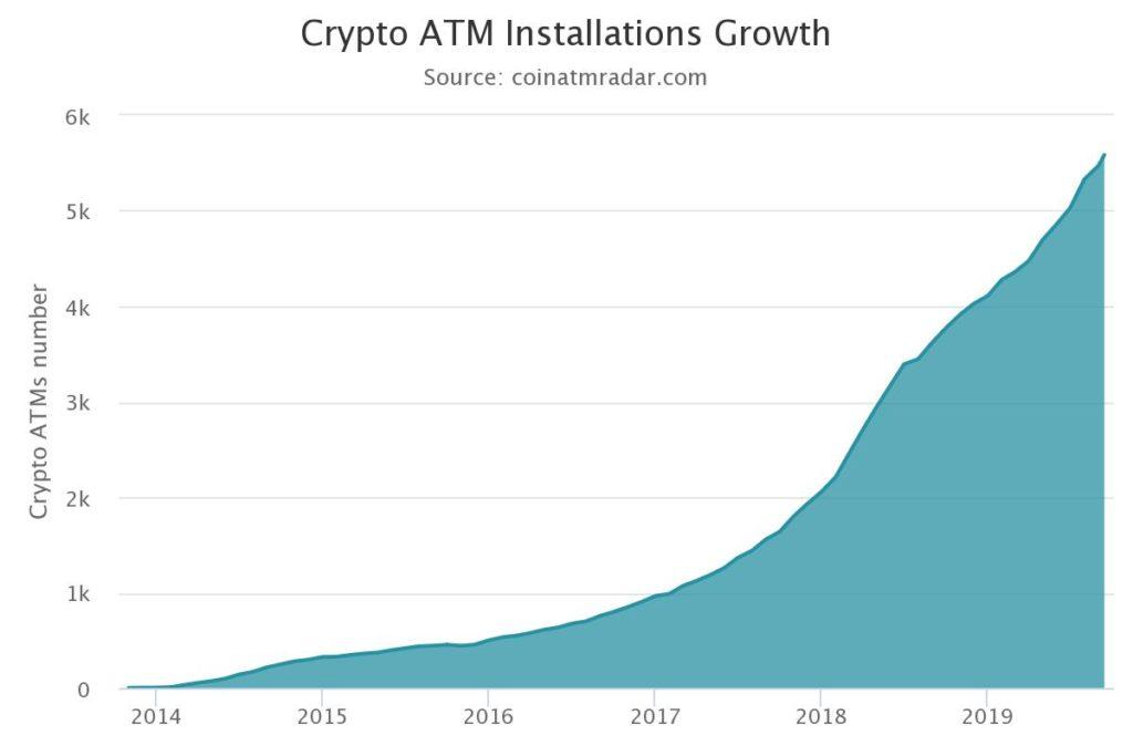 Die Tabelle zeigt die Anzahl der im Laufe der Zeit installierten Bitcoin-Automaten.