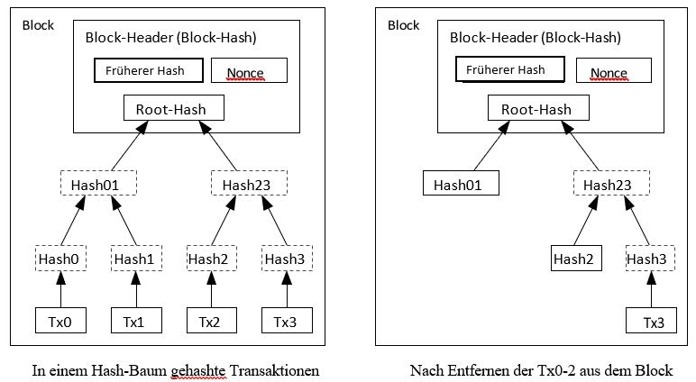 Bitcoin Whitepaper: Neubelegung des Festplattenspeicher