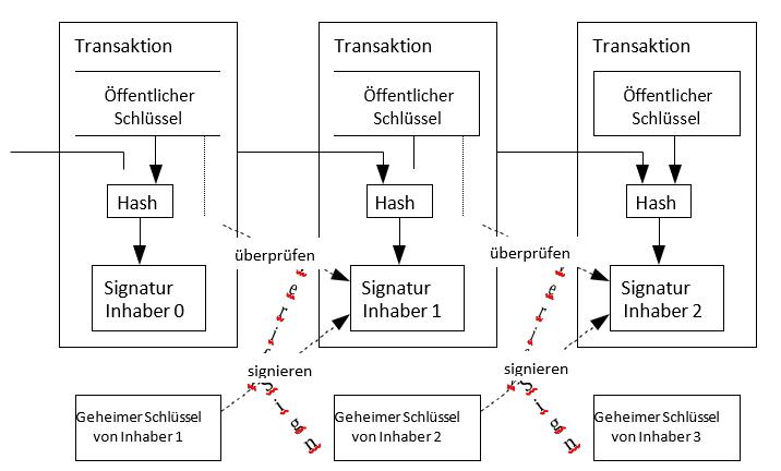 Bitcoin Whitepaper Modell der Transaktionen
