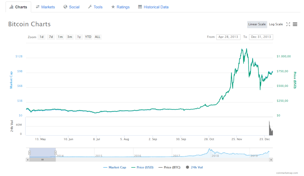 Bitcoin Kurs im Jahr 2013