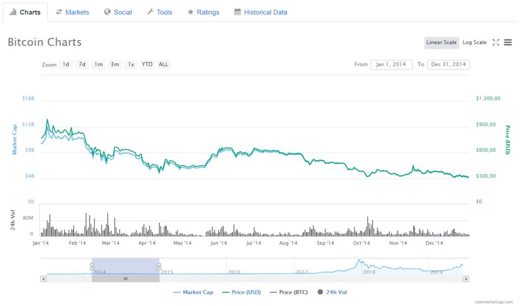 Bitcoin Kurs im Jahr 2014