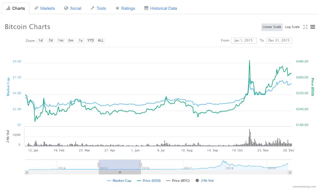 Bitcoin Kurs 2015